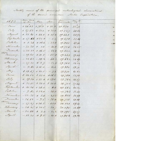 hand written list on blue paper of numbers recording meteorological observations each month of the expedition from 1853-1854 including average temperature, maximum and minimum temperatures, and average barometric pressure